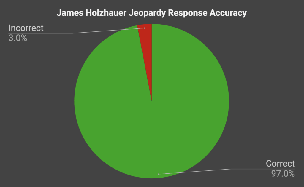 James Holzhauer Jeopardy response accuracy