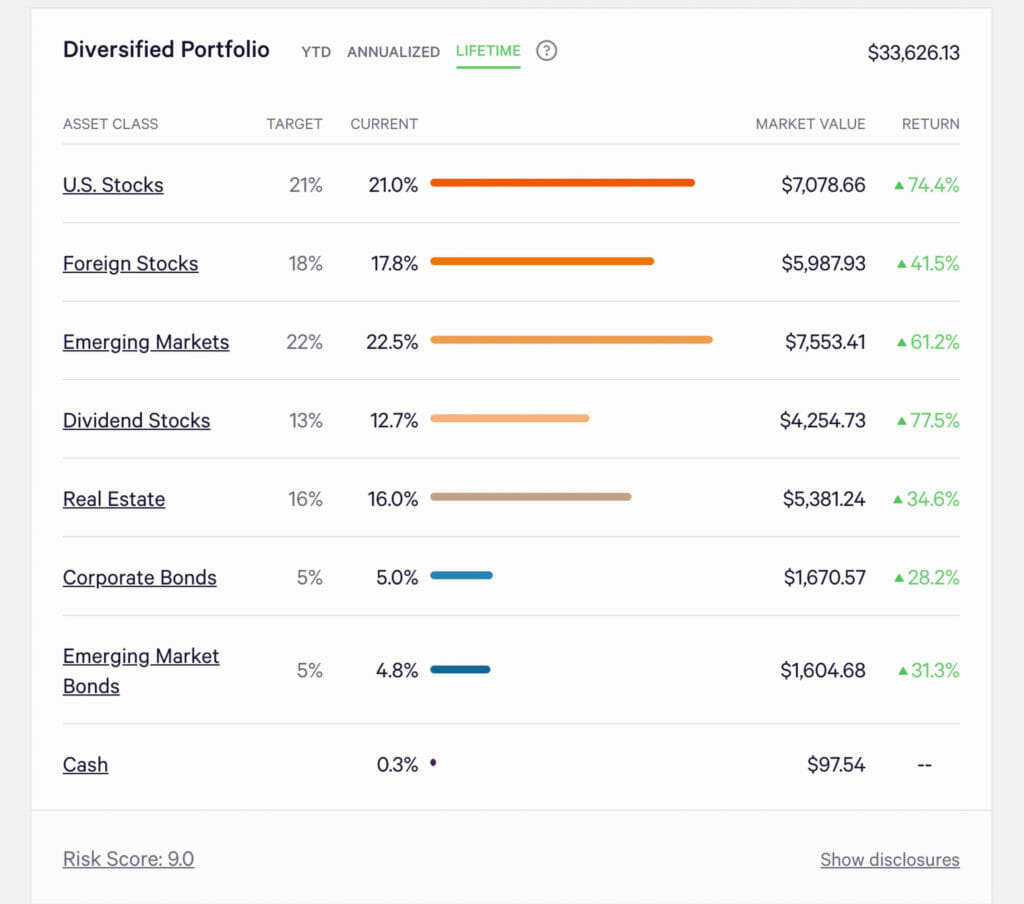 Wealthfront lifetime retuns per asset class in 2020